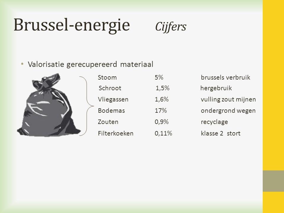 Brussel-energie Cijfers Valorisatie gerecupereerd materiaal Stoom 5% brussels verbruik Schroot1,5% hergebruik Vliegassen1,6% vulling zout mijnen Bodem