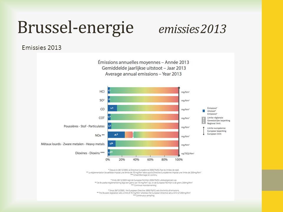 Brussel-energie emissies 2013 Emissies 2013
