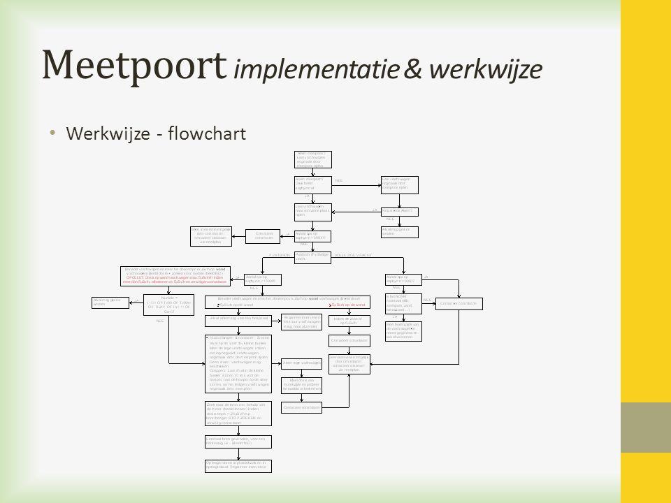 Meetpoort implementatie & werkwijze Werkwijze - flowchart