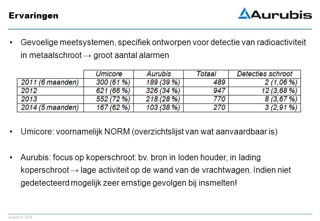 August 31, 2012 Ervaringen Gevoelige meetsystemen, specifiek ontworpen voor detectie van radioactiviteit in metaalschroot → groot aantal alarmen Umicore: voornamelijk NORM (overzichtslijst van wat aanvaardbaar is) Aurubis: focus op koperschroot: bv.