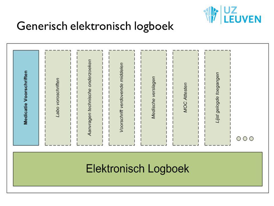 TTS + logboek 5 juni 2009Het eHealth Platform - Bart Van den bosch7