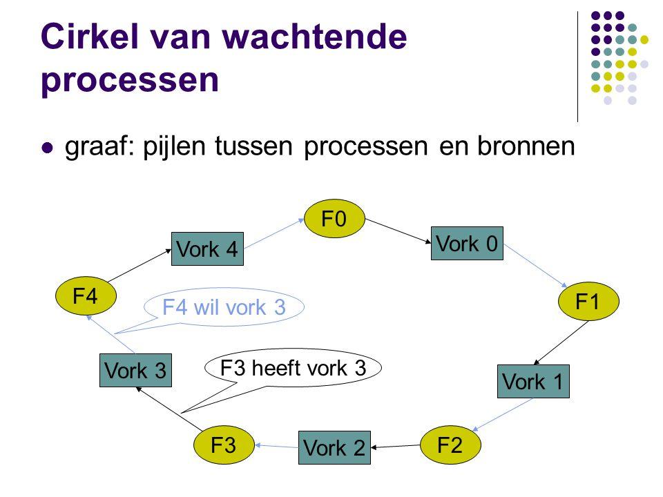 Cirkel van wachtende processen graaf: pijlen tussen processen en bronnen F0 F1 F2F3 F4 Vork 0 Vork 1 Vork 2 Vork 3 Vork 4 F3 heeft vork 3 F4 wil vork
