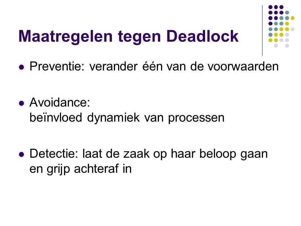 Maatregelen tegen Deadlock Preventie: verander één van de voorwaarden Avoidance: beïnvloed dynamiek van processen Detectie: laat de zaak op haar beloo