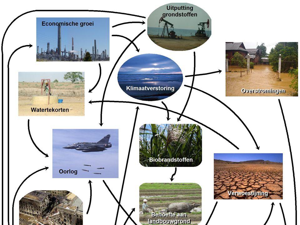 Verbredingsthema s Interdiscipliniar Intercultureel Transdisciplinair Aspecten van duurzame ontwikkeling Ethiek Tijdshorizon
