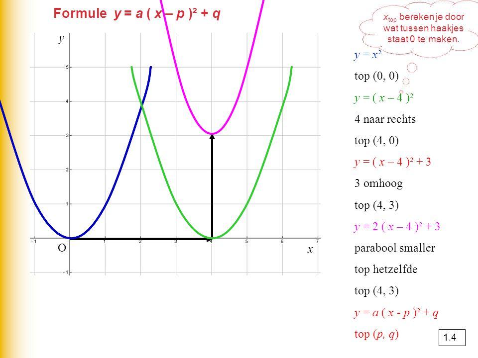y = x² top (0, 0) y = ( x – 4 )² 4 naar rechts top (4, 0) y = ( x – 4 )² + 3 3 omhoog top (4, 3) y = 2 ( x – 4 )² + 3 parabool smaller top hetzelfde t