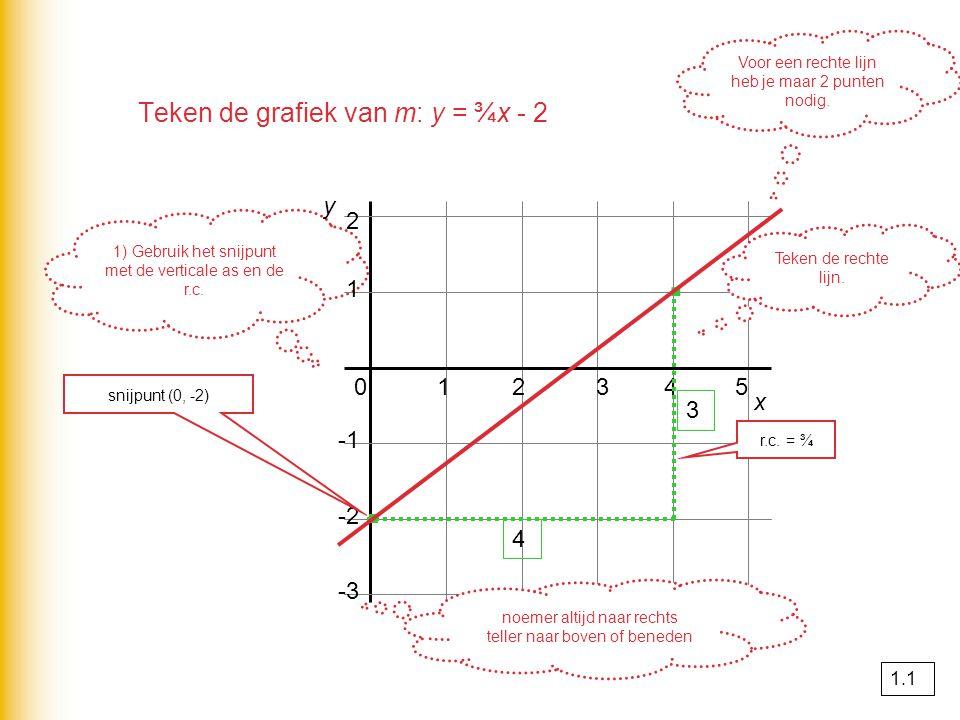 Teken de grafiek van m: y = ¾x - 2 1) Gebruik het snijpunt met de verticale as en de r.c. 1 2 x 012345 -2 -3 y snijpunt (0, -2) · r.c. = ¾ noemer alti
