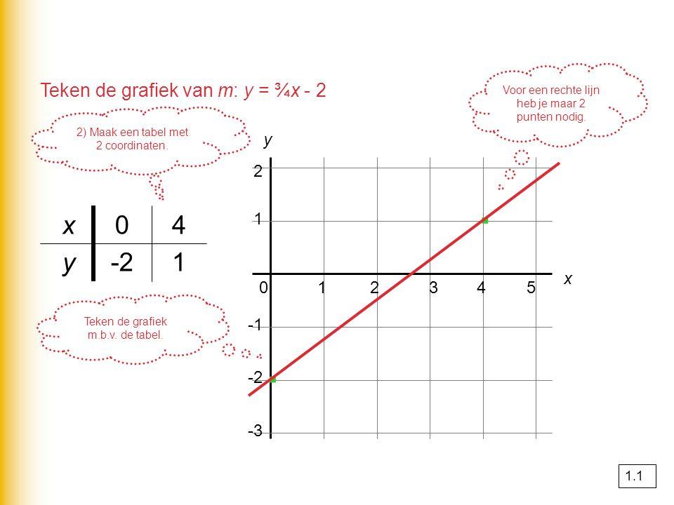 2) Maak een tabel met 2 coordinaten. 1-2y 40x 1 2 x 012345 -2 -3 y · · Teken de grafiek m.b.v. de tabel. Voor een rechte lijn heb je maar 2 punten nod
