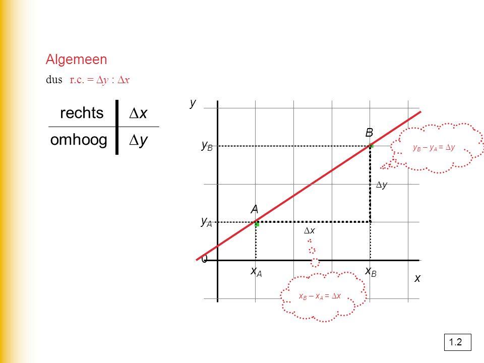 Algemeen yByB y A 0 y · · x ∆x∆x ∆y∆y ∆y∆yomhoog ∆x∆xrechts dus r.c. = ∆y : ∆x xAxA xBxB A B y B – y A = ∆y x B – x A = ∆x 1.2