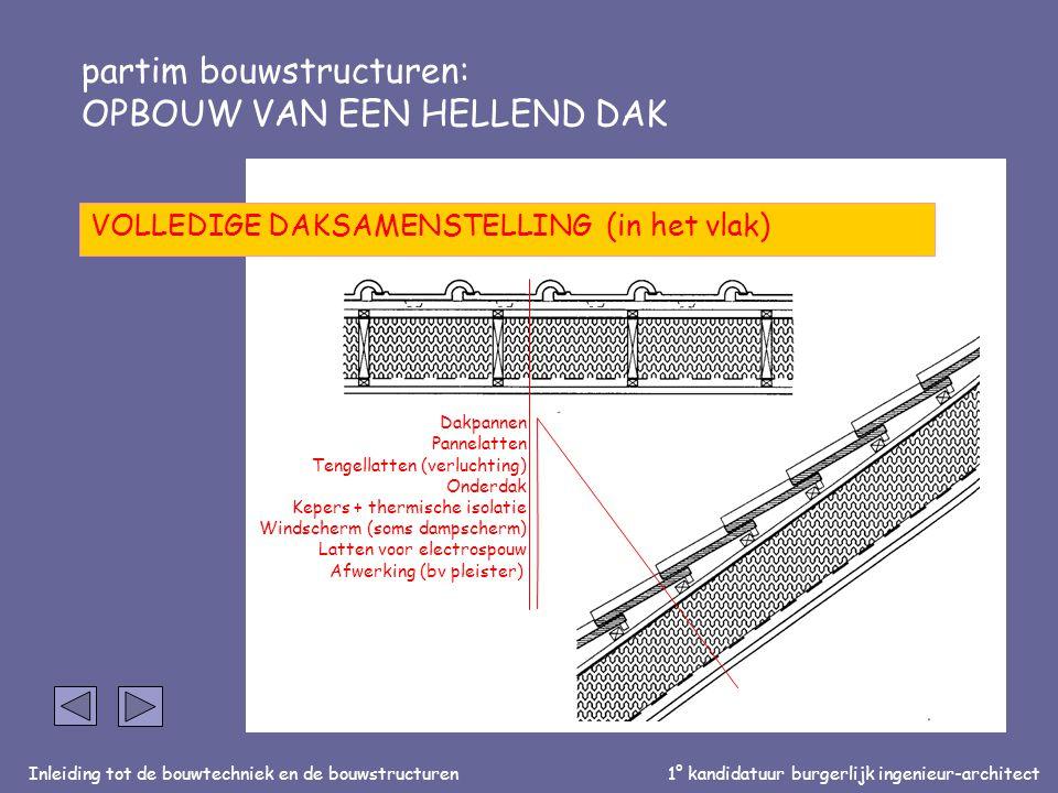 Inleiding tot de bouwtechniek en de bouwstructuren1° kandidatuur burgerlijk ingenieur-architect partim bouwstructuren: OPBOUW VAN EEN HELLEND DAK VOLLEDIGE DAKSAMENSTELLING (in het vlak) Dakpannen Pannelatten Tengellatten (verluchting) Onderdak Kepers + thermische isolatie Windscherm (soms dampscherm) Latten voor electrospouw Afwerking (bv pleister)