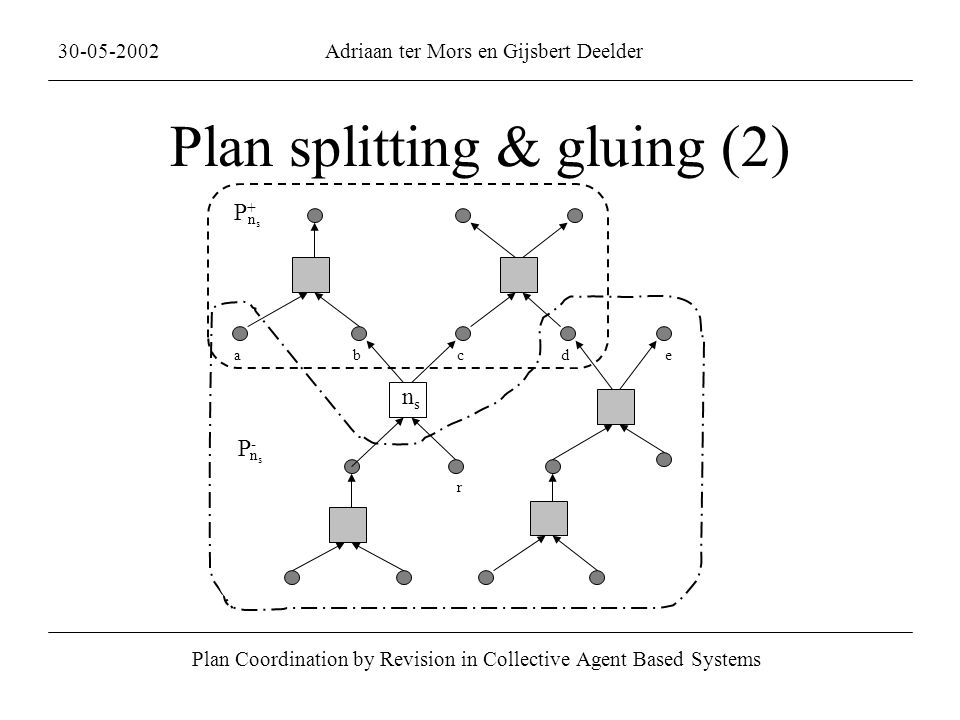 Plan splitting & gluing (2) Plan Coordination by Revision in Collective Agent Based Systems 30-05-2002Adriaan ter Mors en Gijsbert Deelder abcde r P+P+ nsns P-P- nsns nsns