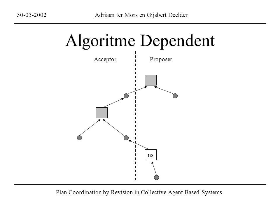 Algoritme Dependent Plan Coordination by Revision in Collective Agent Based Systems 30-05-2002Adriaan ter Mors en Gijsbert Deelder ns AcceptorProposer