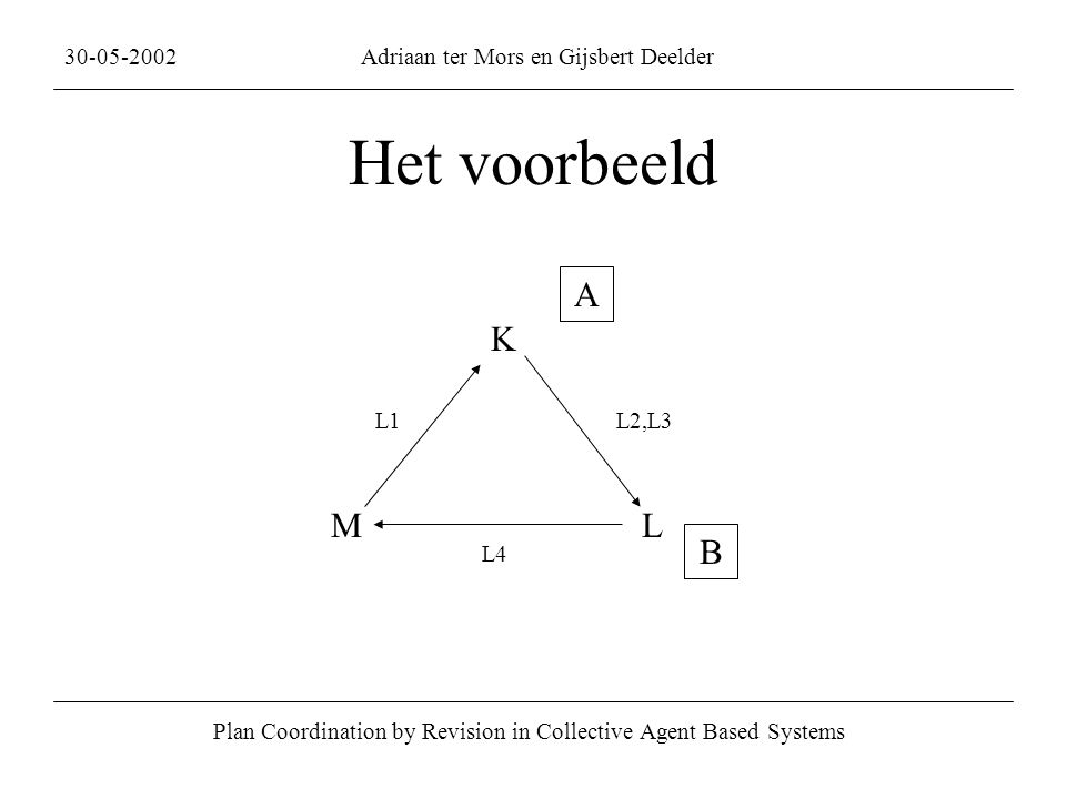 Het voorbeeld Plan Coordination by Revision in Collective Agent Based Systems 30-05-2002Adriaan ter Mors en Gijsbert Deelder K ML L1L2,L3 L4 A B