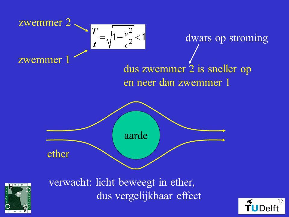13 zwemmer 2 zwemmer 1 dus zwemmer 2 is sneller op en neer dan zwemmer 1 dwars op stroming aarde ether verwacht: licht beweegt in ether, dus vergelijk
