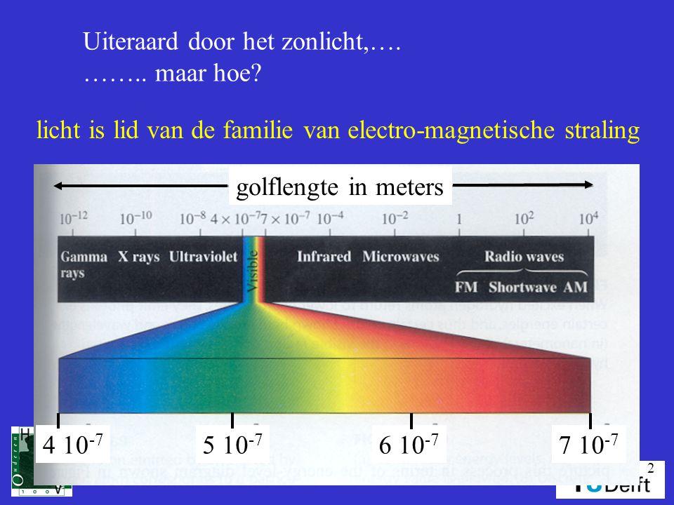 2 Uiteraard door het zonlicht,…. …….. maar hoe? licht is lid van de familie van electro-magnetische straling golflengte in meters 4 10 -7 5 10 -7 6 10