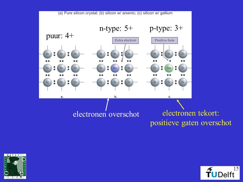 15 n-type: 5+ p-type: 3+ electronen overschot electronen tekort: positieve gaten overschot puur: 4+