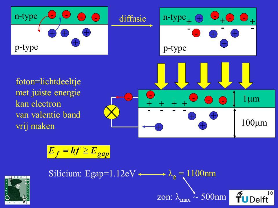 16 p-type n-type - + + + + - - - foton=lichtdeeltje met juiste energie kan electron van valentie band vrij maken Silicium: Egap=1.12eV g = 1100nm zon: max ~ 500nm 1m1m 100  m - + + + + - - - p-type n-type - + + + + - - - diffusie + - + - + - + - + - + - + - -