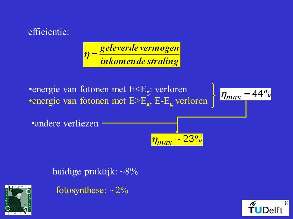 18 efficientie: energie van fotonen met E<E g : verloren energie van fotonen met E>E g, E-E g verloren andere verliezen huidige praktijk: ~8% fotosynthese: ~2%