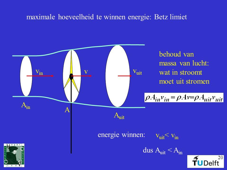 20 maximale hoeveelheid te winnen energie: Betz limiet v in v uit v A in A uit A behoud van massa van lucht: wat in stroomt moet uit stromen energie winnen: v uit < v in dus A uit < A in