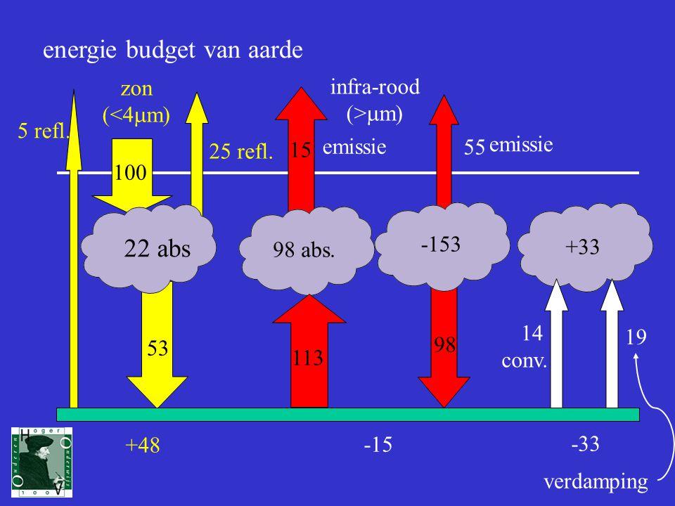4 energie budget van aarde zon (<4  m) 100 25 refl.