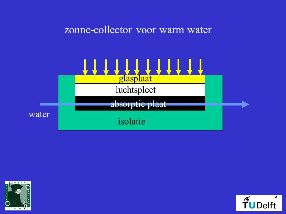 6 warmte transport isolatie absorptie plaat luchtspleet glasplaat water zon nuttige warmte verlies naar isolatie verlies naar atmosfeer efficienty = nuttige warmte / zonnestraling
