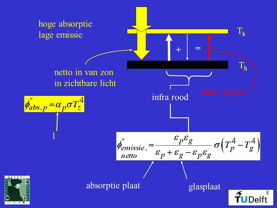 8 hoge absorptie lage emissie TkTk ThTh + = netto in van zon in zichtbare licht netto verlies infra rood 1 absorptie plaat glasplaat
