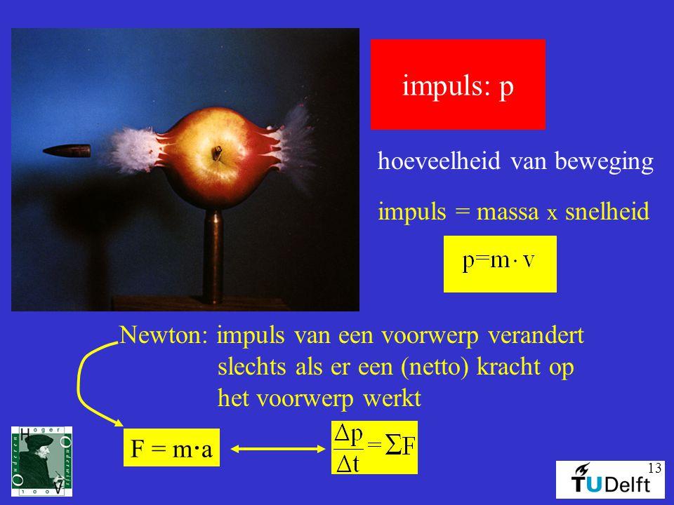 13 impuls: p hoeveelheid van beweging impuls = massa x snelheid Newton: impuls van een voorwerp verandert slechts als er een (netto) kracht op het voo