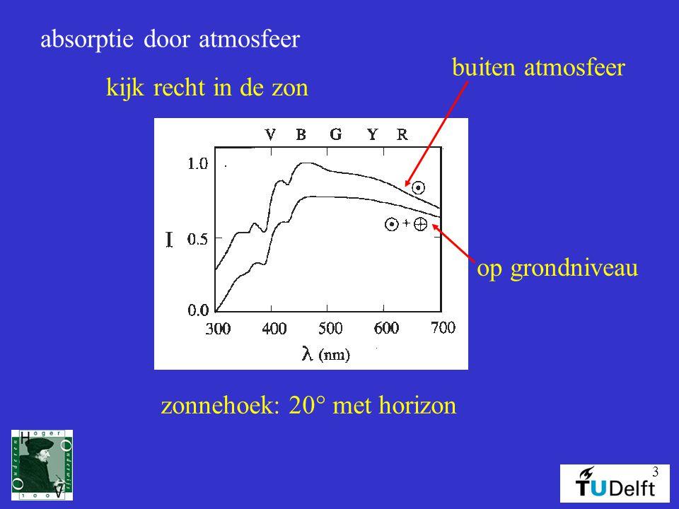 3 absorptie door atmosfeer buiten atmosfeer op grondniveau zonnehoek: 20° met horizon kijk recht in de zon