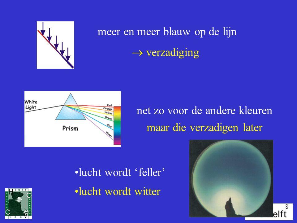 8 meer en meer blauw op de lijn  verzadiging net zo voor de andere kleuren maar die verzadigen later lucht wordt 'feller' lucht wordt witter