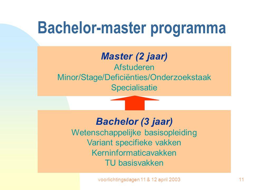 voorlichtingsdagen 11 & 12 april 200311 Bachelor-master programma Master (2 jaar) Afstuderen Minor/Stage/Deficiënties/Onderzoekstaak Specialisatie Bac