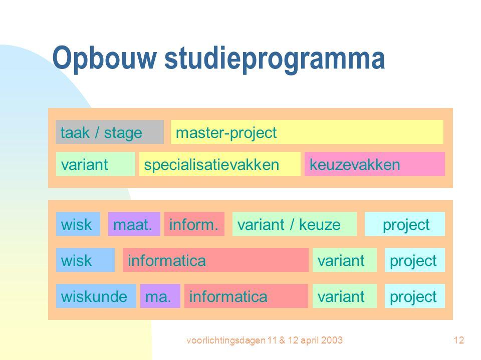 voorlichtingsdagen 11 & 12 april 200312 Opbouw studieprogramma master-project specialisatievakken variant / keuze project wiskinformatica variantproje