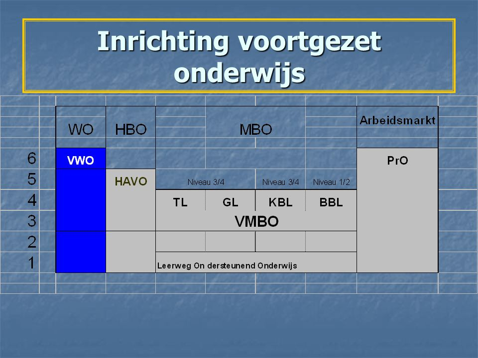 Leerwegen in het VMBO 4.Basisberoepsgerichte leerweg - 4 algemene vakken - 2 beroepsgerichte vakken - niveau van de vakken: basis - De basisberoepsgerichte leerweg sluit aan op de twee lagere niveaus van het mbo: niveau 1 en 2.