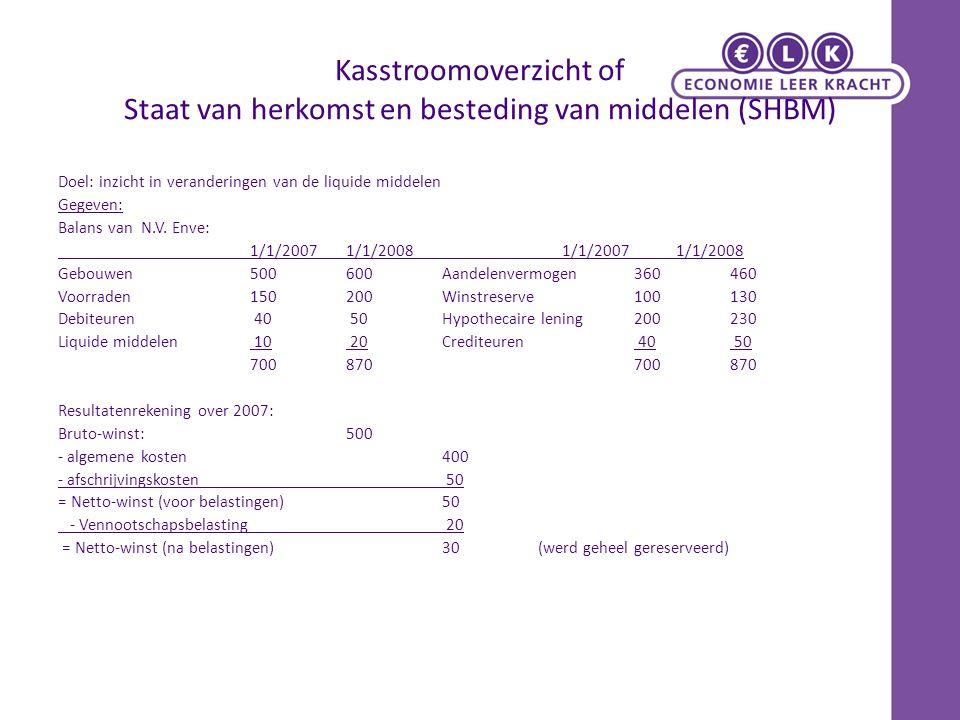Kasstroomoverzicht of Staat van herkomst en besteding van middelen (SHBM) Doel: inzicht in veranderingen van de liquide middelen Gegeven: Balans van N