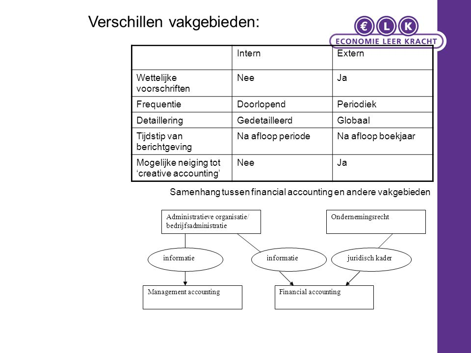 Verschillen vakgebieden: InternExtern Wettelijke voorschriften NeeJa FrequentieDoorlopendPeriodiek DetailleringGedetailleerdGlobaal Tijdstip van beric
