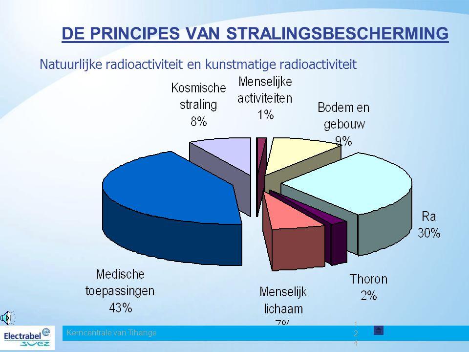 Kerncentrale van Tihange 124124124 DE PRINCIPES VAN STRALINGSBESCHERMING Natuurlijke radioactiviteit en kunstmatige radioactiviteit