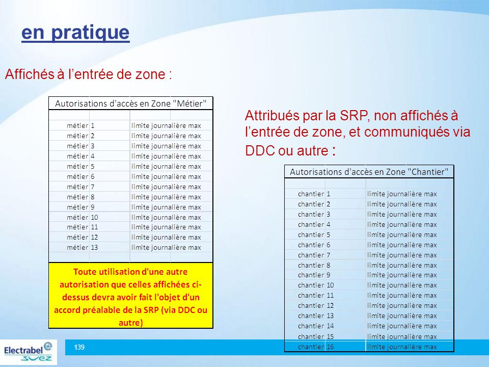 une solution simple proposée Gestion Dynamique de la Dosimétrie138 En Zone Contrôlée ('travaux hors routine') Diagnostics, Maintenance des équipements