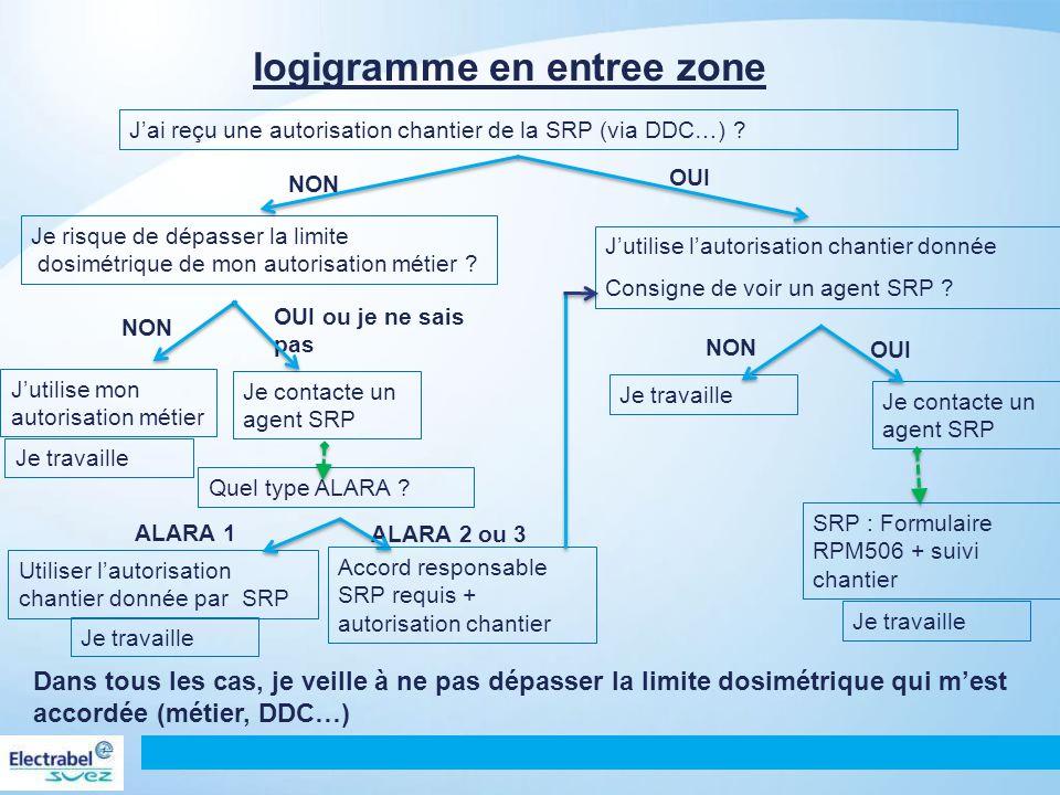 en pratique 139 Affichés à l'entrée de zone : Attribués par la SRP, non affichés à l'entrée de zone, et communiqués via DDC ou autre :