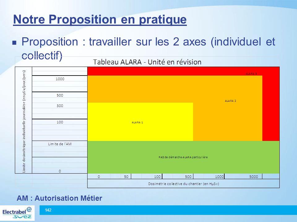 Notre Proposition en pratique Proposition : travailler sur les 2 axes (individuel et collectif) 142 AM : Autorisation Métier