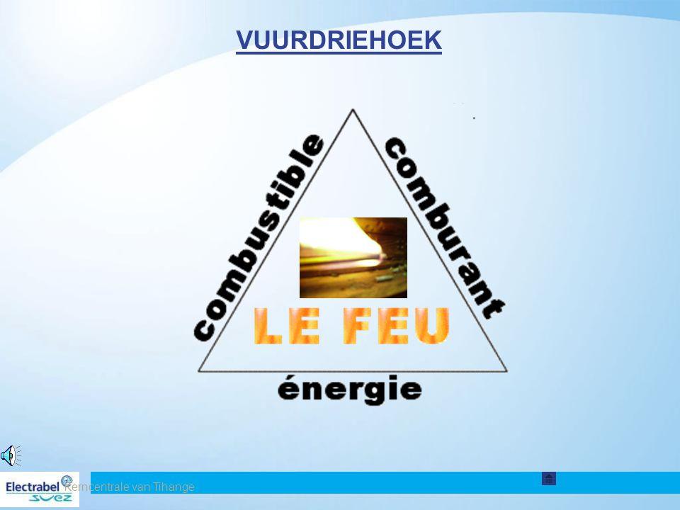Kerncentrale van Tihange27 3. BRAND Brand behoort tot de conventionele ongevallen die beheerd worden in het Interne Noodplan Wanneer ik brand vaststel