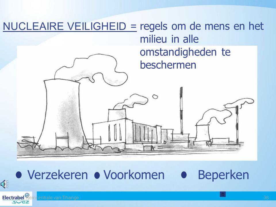 Kerncentrale van Tihange38 NUCLEAIRE VEILIGHEID = regels om de mens en het milieu in alle omstandigheden te beschermen VerzekerenVoorkomenBeperken