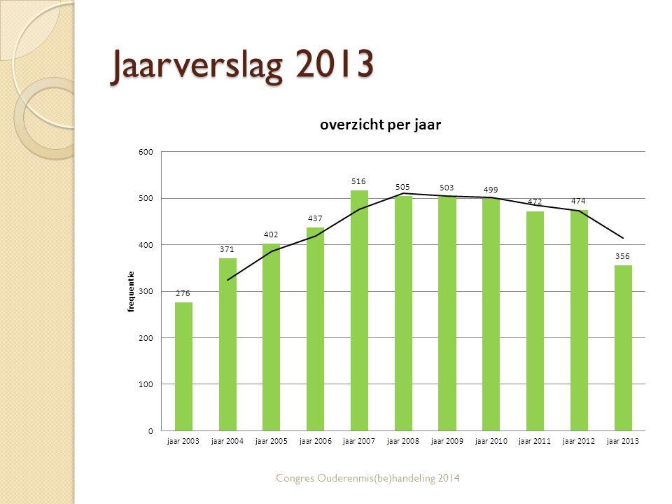 Jaarverslag 2013 Congres Ouderenmis(be)handeling 2014
