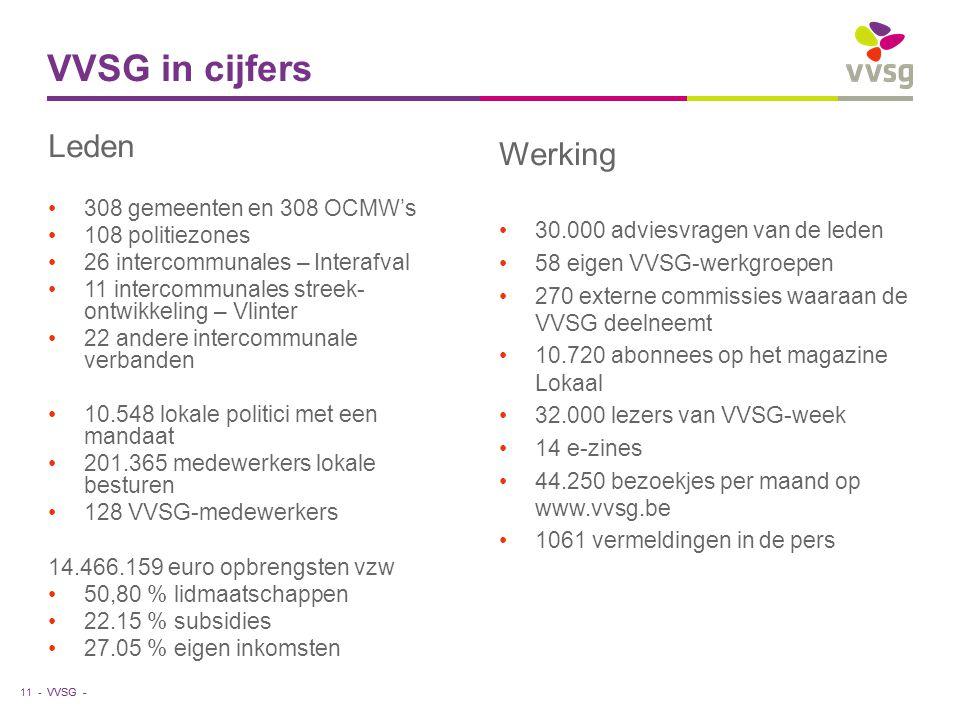 VVSG - Werking 30.000 adviesvragen van de leden 58 eigen VVSG-werkgroepen 270 externe commissies waaraan de VVSG deelneemt 10.720 abonnees op het magazine Lokaal 32.000 lezers van VVSG-week 14 e-zines 44.250 bezoekjes per maand op www.vvsg.be 1061 vermeldingen in de pers VVSG in cijfers 11 - Leden 308 gemeenten en 308 OCMW's 108 politiezones 26 intercommunales – Interafval 11 intercommunales streek- ontwikkeling – Vlinter 22 andere intercommunale verbanden 10.548 lokale politici met een mandaat 201.365 medewerkers lokale besturen 128 VVSG-medewerkers 14.466.159 euro opbrengsten vzw 50,80 % lidmaatschappen 22.15 % subsidies 27.05 % eigen inkomsten