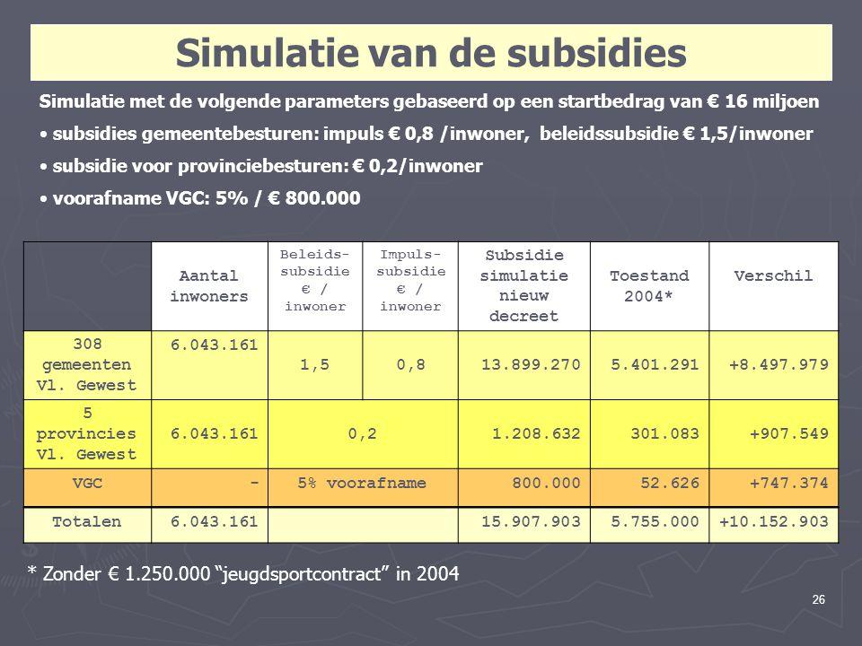 26 Simulatie van de subsidies Aantal inwoners Beleids- subsidie € / inwoner Impuls- subsidie € / inwoner Subsidie simulatie nieuw decreet Toestand 2004* Verschil 308 gemeenten Vl.