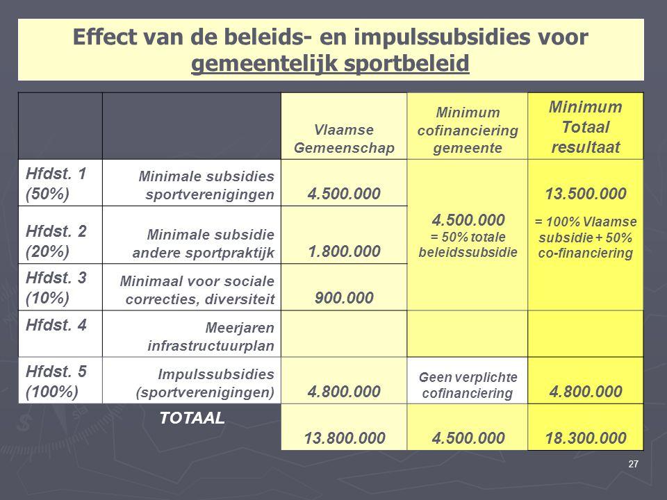 27 Effect van de beleids- en impulssubsidies voor gemeentelijk sportbeleid Vlaamse Gemeenschap Minimum cofinanciering gemeente Minimum Totaal resultaa