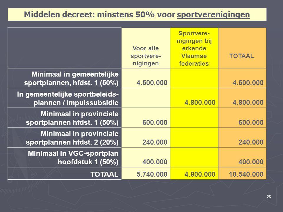 28 Middelen decreet: minstens 50% voor sportverenigingen Voor alle sportvere- nigingen Sportvere- nigingen bij erkende Vlaamse federaties TOTAAL Minimaal in gemeentelijke sportplannen, hfdst.