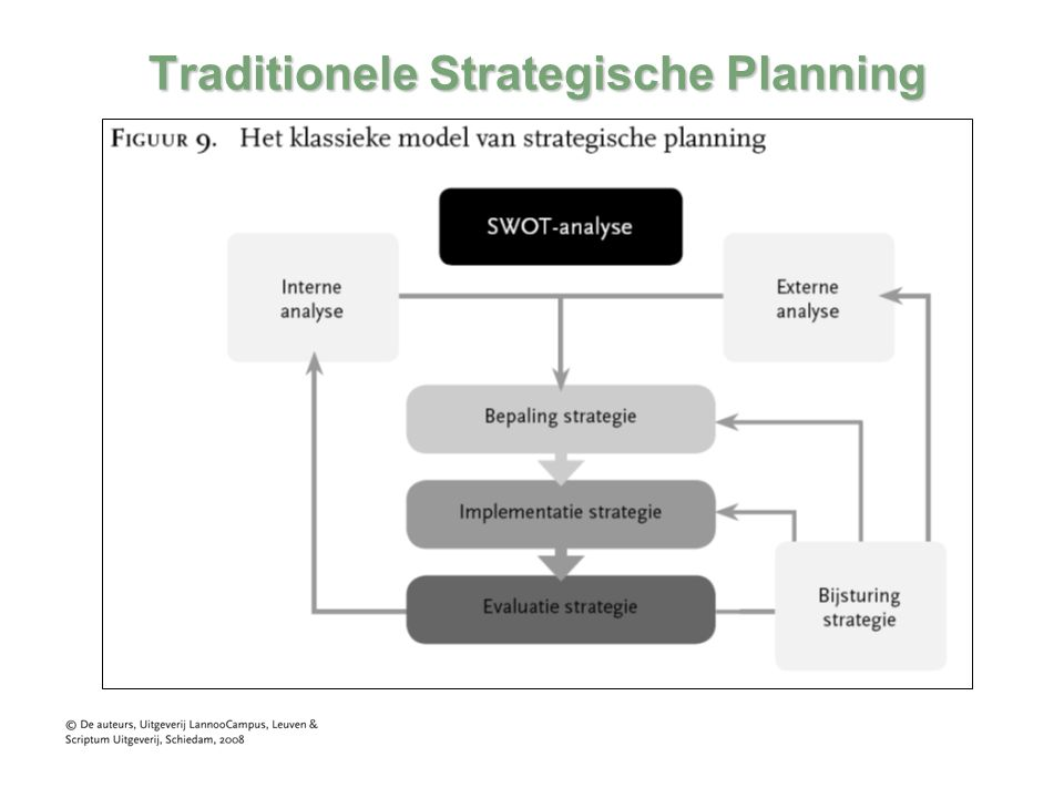 Traditionele Strategische Planning