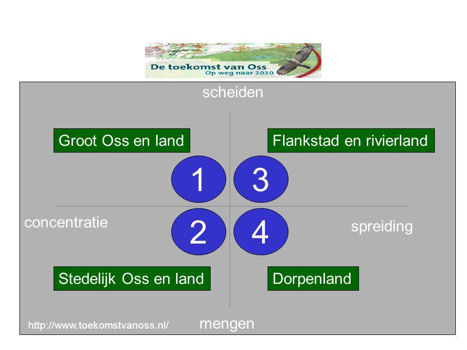 scheiden spreiding concentratie mengen Groot Oss en land Stedelijk Oss en land Flankstad en rivierland Dorpenland 1 4 3 2 http://www.toekomstvanoss.nl