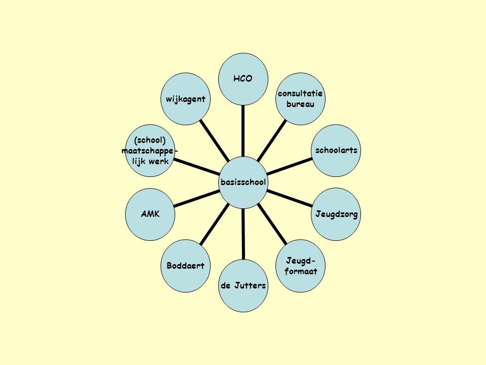 basisschool HCO consultatie bureau schoolartsJeugdzorg Jeugd- formaat de JuttersBoddaert AMK (school) maatschappe- lijk werk wijkagent