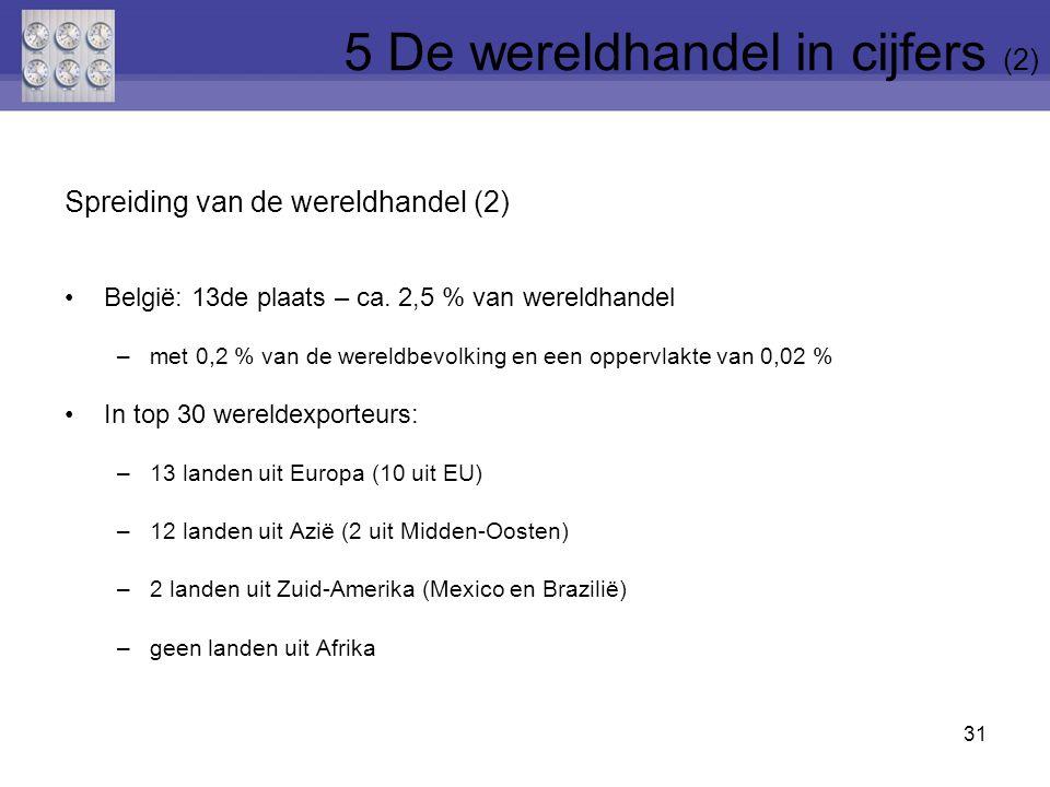 Spreiding van de wereldhandel (2) België: 13de plaats – ca.