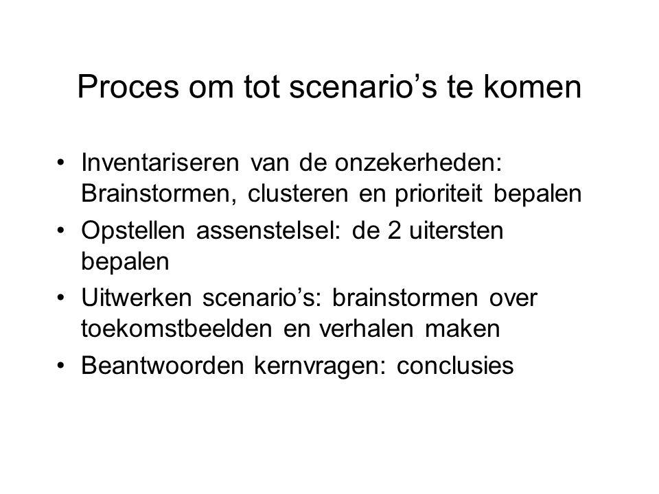 Proces om tot scenario's te komen Inventariseren van de onzekerheden: Brainstormen, clusteren en prioriteit bepalen Opstellen assenstelsel: de 2 uiter
