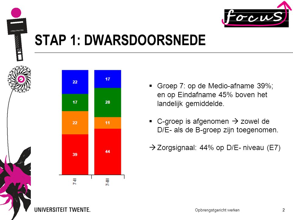 2 Opbrengstgericht werken 2 STAP 1: DWARSDOORSNEDE  Groep 7: op de Medio-afname 39%; en op Eindafname 45% boven het landelijk gemiddelde.